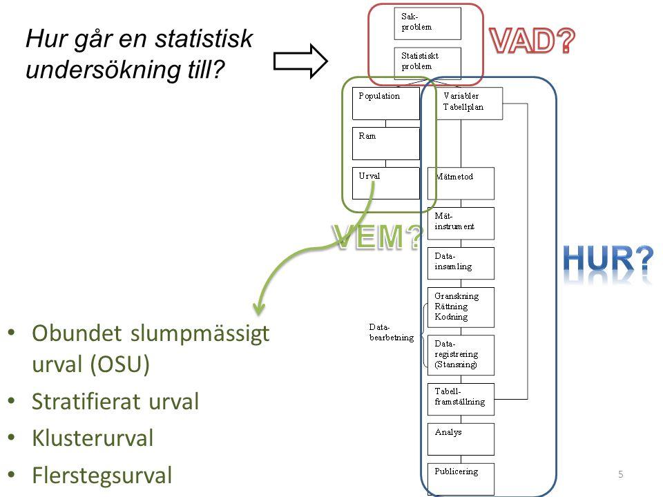Hur går en statistisk undersökning till? Obundet slumpmässigt urval (OSU) Stratifierat urval Klusterurval Flerstegsurval 5
