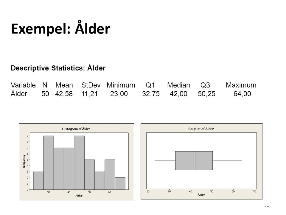 Exempel: Ålder Descriptive Statistics: Ålder Variable N Mean StDev Minimum Q1 Median Q3 Maximum Ålder 50 42,58 11,21 23,00 32,75 42,00 50,25 64,00 51