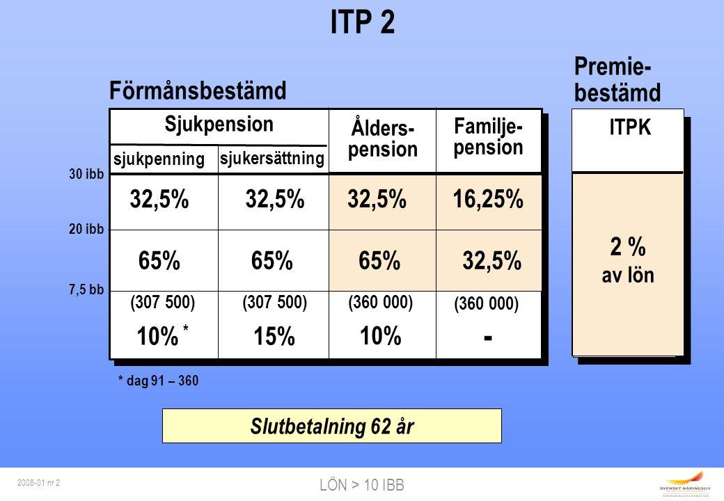 LÖN > 10 IBB 2008-01 nr 2 ITPK 2 % av lön ITP 2 30 ibb 20 ibb 7,5 bb sjukersättning Ålders- pension Familje- pension sjukpenning 32,5% 65% (307 500) 10% * (307 500) 15% 32,5% 65% (360 000) 10% 32,5% 65% (360 000) - 16,25% 32,5% Slutbetalning 62 år Sjukpension * dag 91 – 360 Förmånsbestämd Premie- bestämd