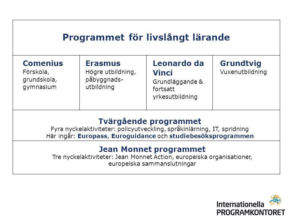 Programmet för livslångt lärande Comenius Förskola, grundskola, gymnasium Erasmus Högre utbildning, påbyggnads- utbildning Leonardo da Vinci Grundlägg