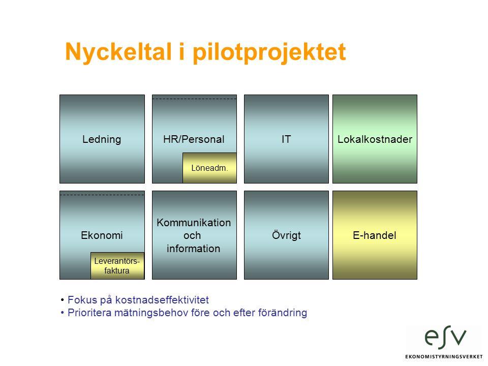 Nyckeltal i pilotprojektet Ledning Ekonomi HR/Personal Kommunikation och information IT Övrigt Lokalkostnader Leverantörs- faktura Löneadm.