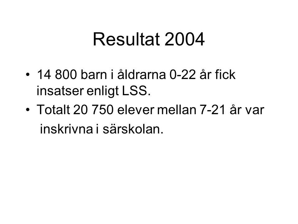 Resultat 2004 14 800 barn i åldrarna 0-22 år fick insatser enligt LSS.
