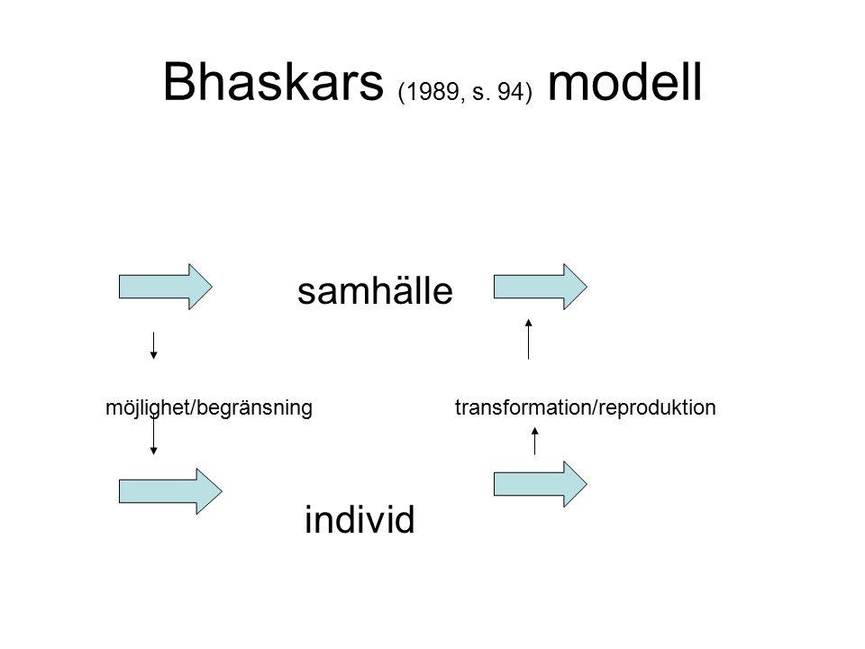 Bhaskars (1989, s. 94) modell samhälle möjlighet/begränsning transformation/reproduktion individ