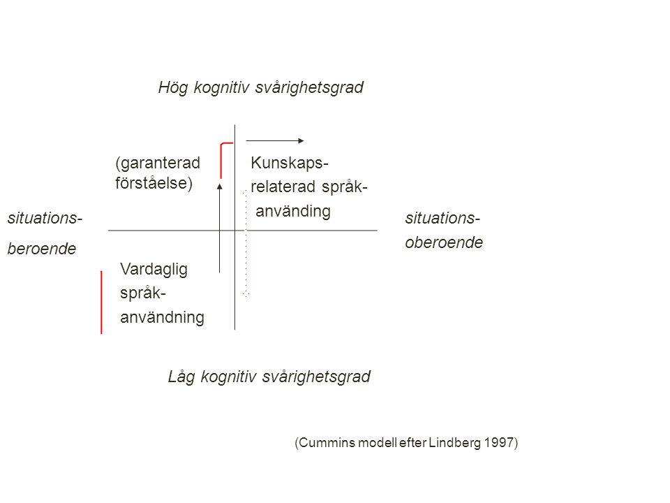 (garanterad förståelse) Kunskaps- relaterad språk- använding Vardaglig språk- användning Hög kognitiv svårighetsgrad Låg kognitiv svårighetsgrad situations- beroende situations- oberoende (Cummins modell efter Lindberg 1997) 32