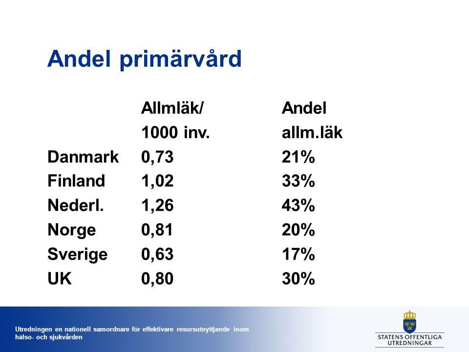 Utredningen en nationell samordnare för effektivare resursutnyttjande inom hälso- och sjukvården Andel primärvård Allmläk/Andel 1000 inv.allm.läk Danmark0,7321% Finland1,0233% Nederl.1,2643% Norge0,8120% Sverige0,6317% UK0,8030%
