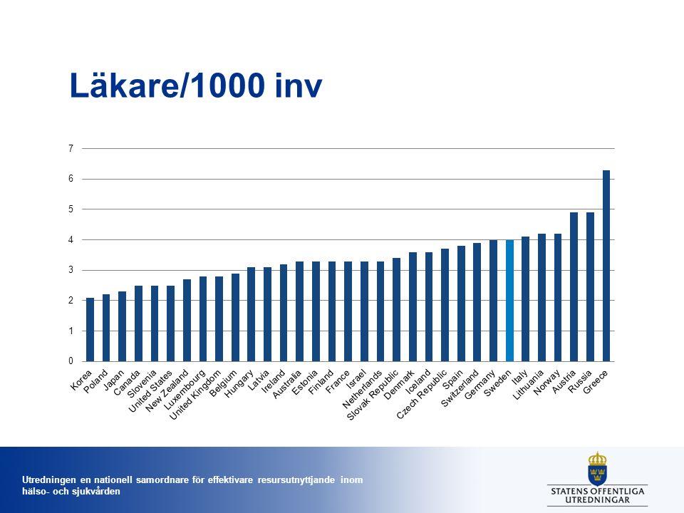 Utredningen en nationell samordnare för effektivare resursutnyttjande inom hälso- och sjukvården Läkare/1000 inv