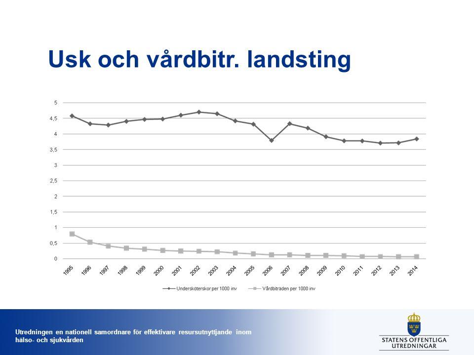 Utredningen en nationell samordnare för effektivare resursutnyttjande inom hälso- och sjukvården Usk och vårdbitr. landsting