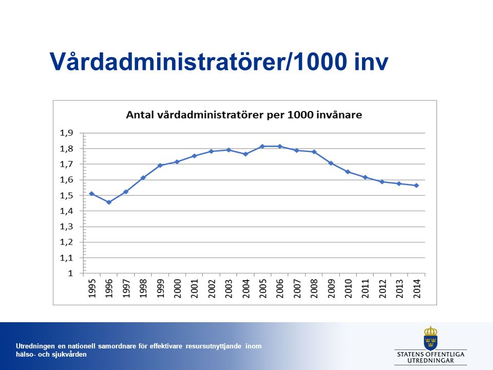 Utredningen en nationell samordnare för effektivare resursutnyttjande inom hälso- och sjukvården Vårdadministratörer/1000 inv
