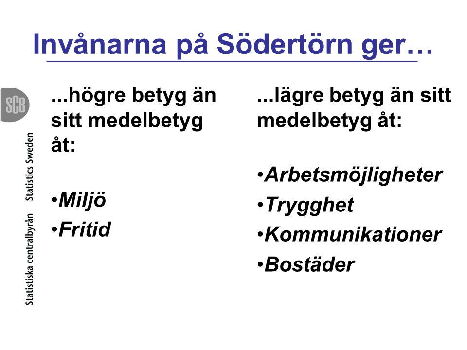 Invånarna på Södertörn ger…...högre betyg än sitt medelbetyg åt: Miljö Fritid...lägre betyg än sitt medelbetyg åt: Arbetsmöjligheter Trygghet Kommunikationer Bostäder