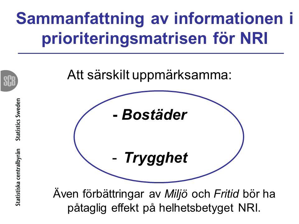 Sammanfattning av informationen i prioriteringsmatrisen för NRI Att särskilt uppmärksamma: - Bostäder -Trygghet Även förbättringar av Miljö och Fritid bör ha påtaglig effekt på helhetsbetyget NRI.