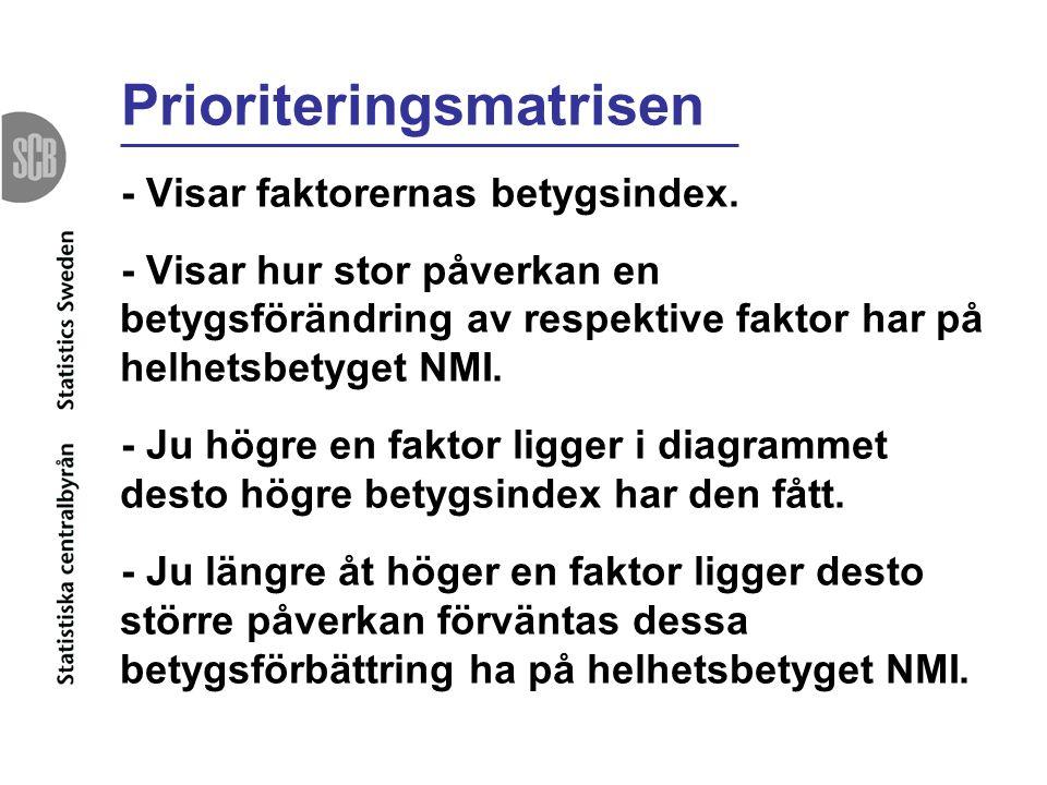 Prioriteringsmatrisen - Visar faktorernas betygsindex. - Visar hur stor påverkan en betygsförändring av respektive faktor har på helhetsbetyget NMI. -