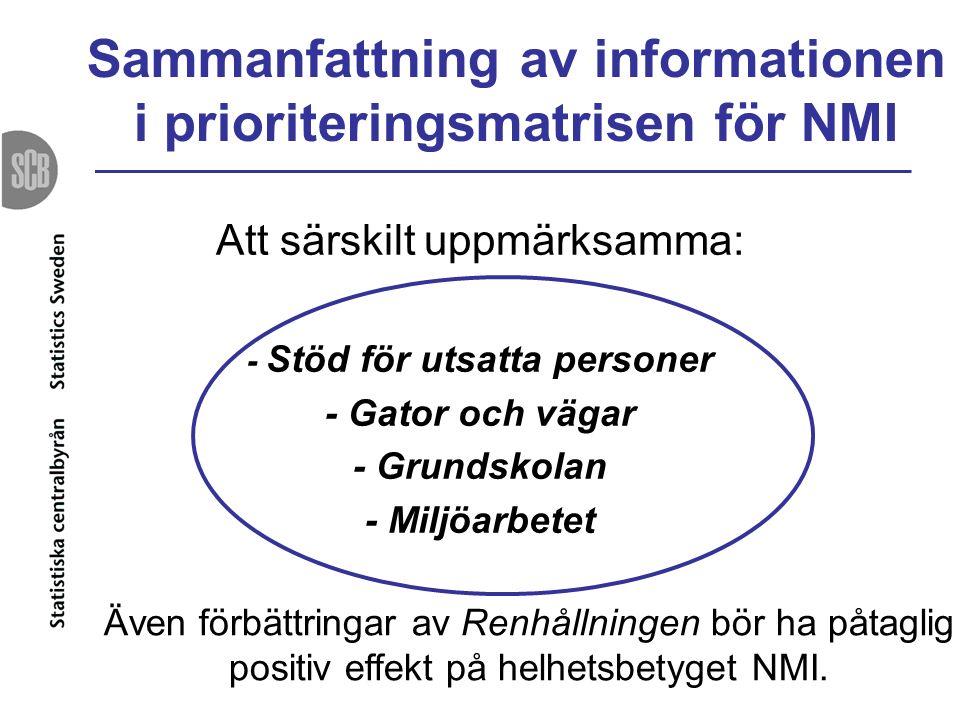 Sammanfattning av informationen i prioriteringsmatrisen för NMI Att särskilt uppmärksamma: - Stöd för utsatta personer - Gator och vägar - Grundskolan - Miljöarbetet Även förbättringar av Renhållningen bör ha påtaglig positiv effekt på helhetsbetyget NMI.