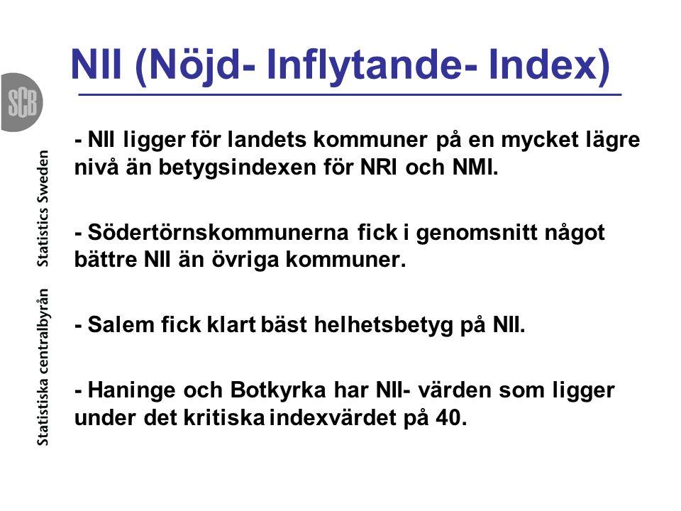 NII (Nöjd- Inflytande- Index) - NII ligger för landets kommuner på en mycket lägre nivå än betygsindexen för NRI och NMI.