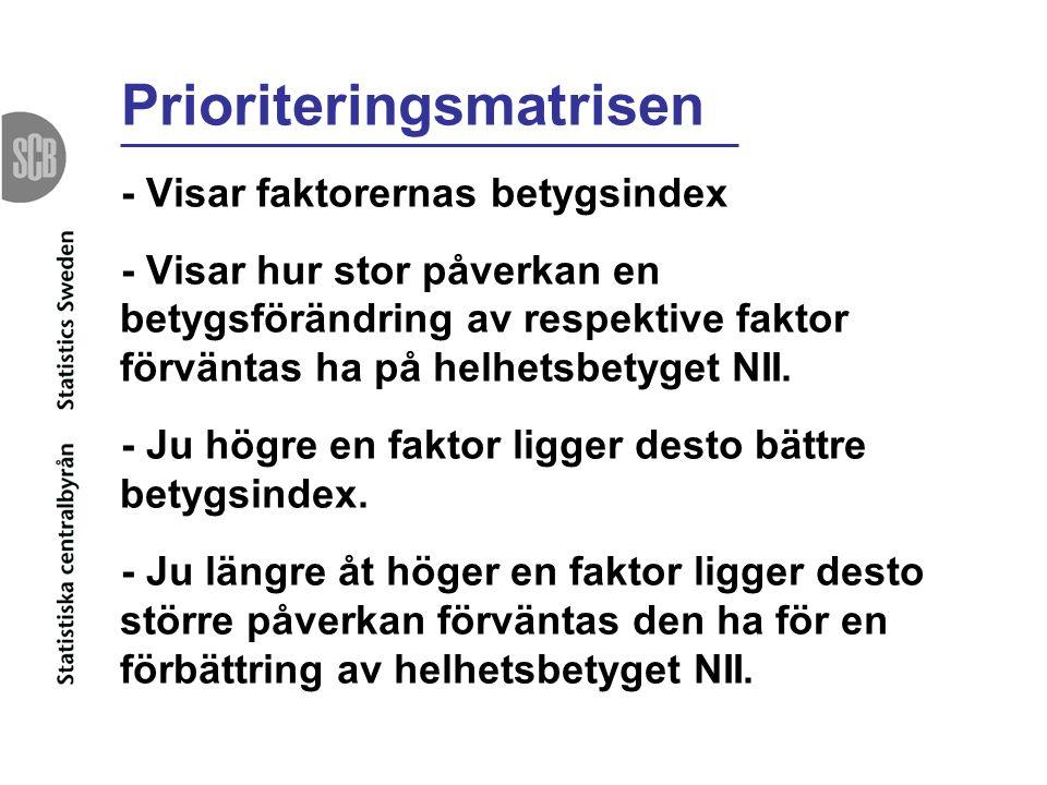 Prioriteringsmatrisen - Visar faktorernas betygsindex - Visar hur stor påverkan en betygsförändring av respektive faktor förväntas ha på helhetsbetyget NII.