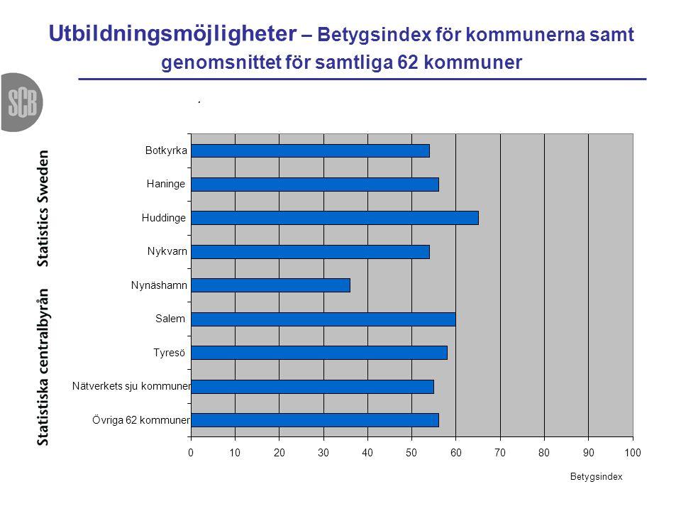 Utbildningsmöjligheter – Betygsindex för kommunerna samt genomsnittet för samtliga 62 kommuner.