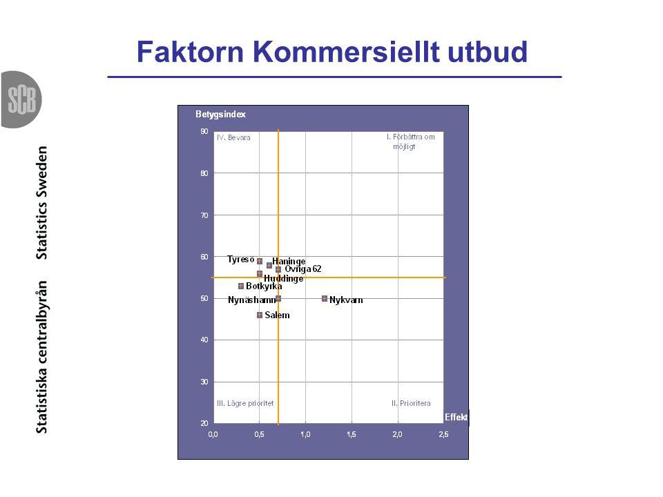 Faktorn Kommersiellt utbud