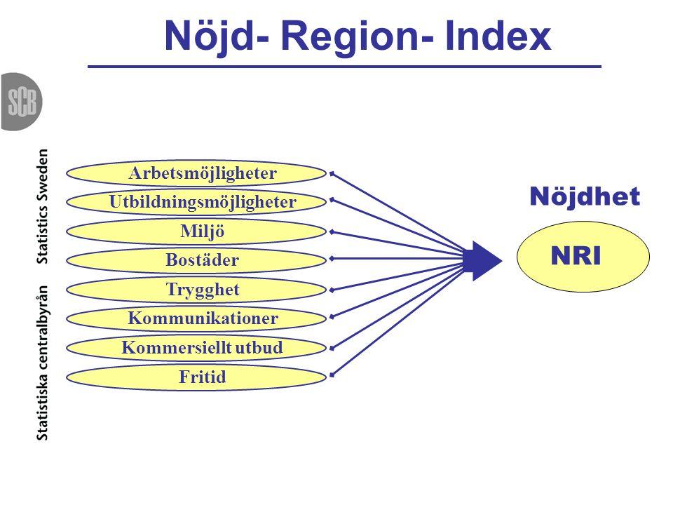 Nöjd- Region- Index NRI Arbetsmöjligheter Utbildningsmöjligheter Miljö Bostäder Trygghet Kommunikationer Kommersiellt utbud Fritid Nöjdhet