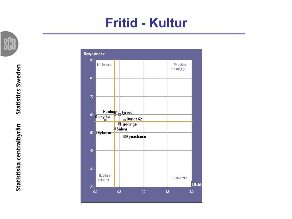 Fritid - Kultur