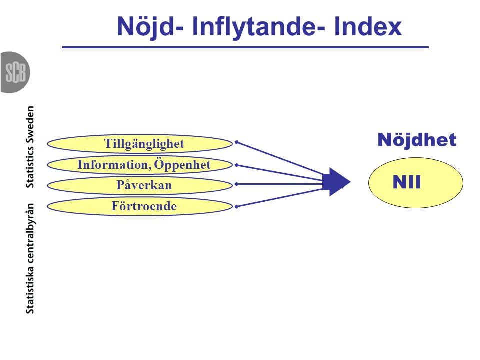 Nöjd- Inflytande- Index NII Tillgänglighet Information, Öppenhet Påverkan Förtroende Nöjdhet