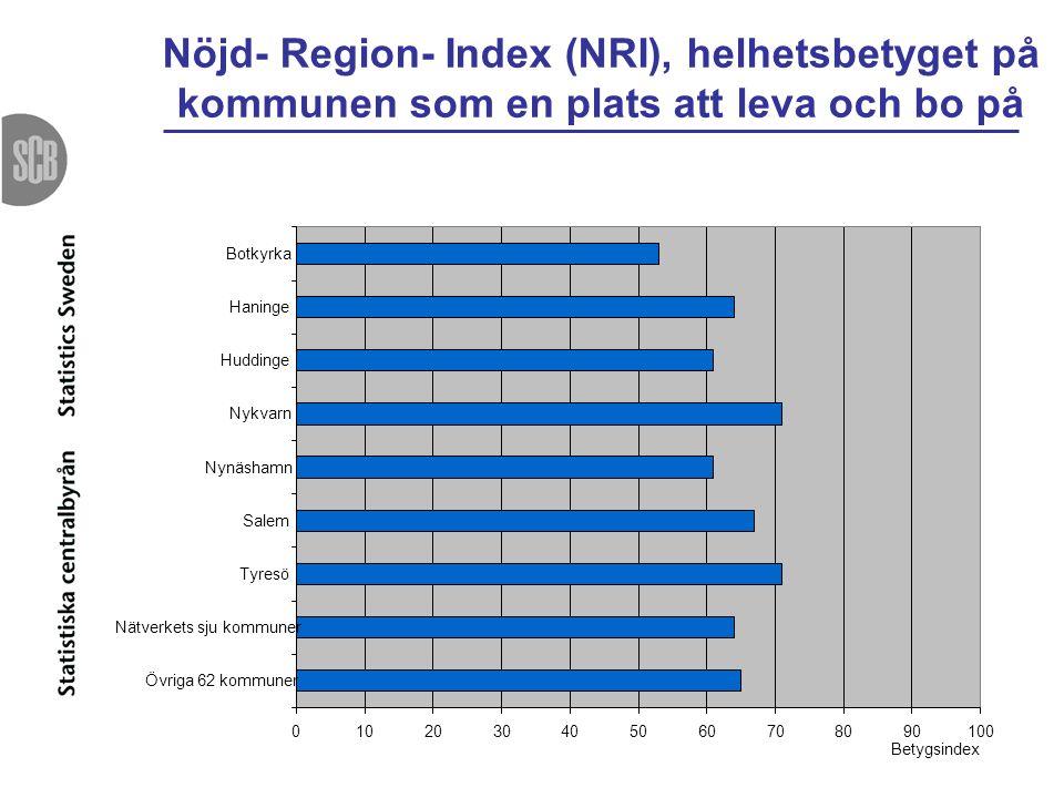 NRI (Nöjd- Region- Index) - Södertörnskommunerna fick ungefär samma NRI som övriga kommuner.