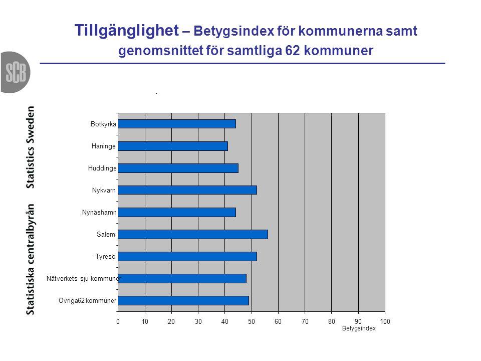 Tillgänglighet – Betygsindex för kommunerna samt genomsnittet för samtliga 62 kommuner.