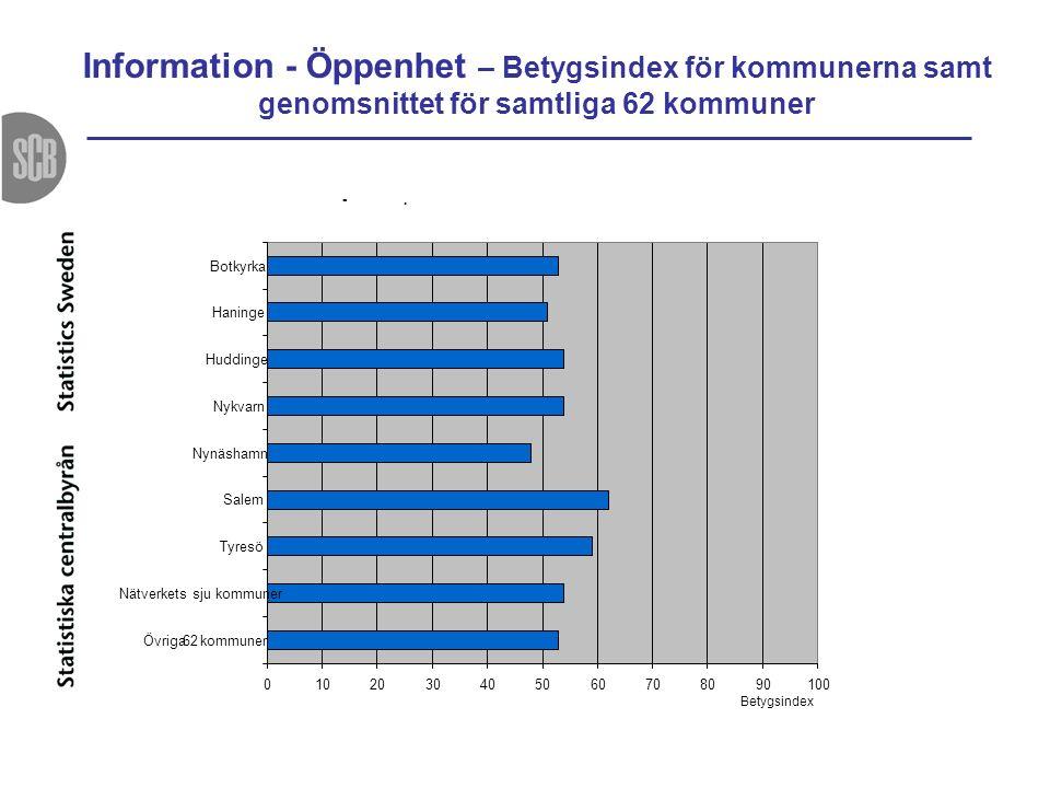 Information - Öppenhet – Betygsindex för kommunerna samt genomsnittet för samtliga 62 kommuner -.
