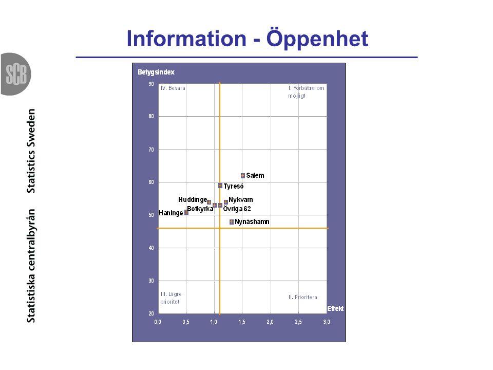 Information - Öppenhet