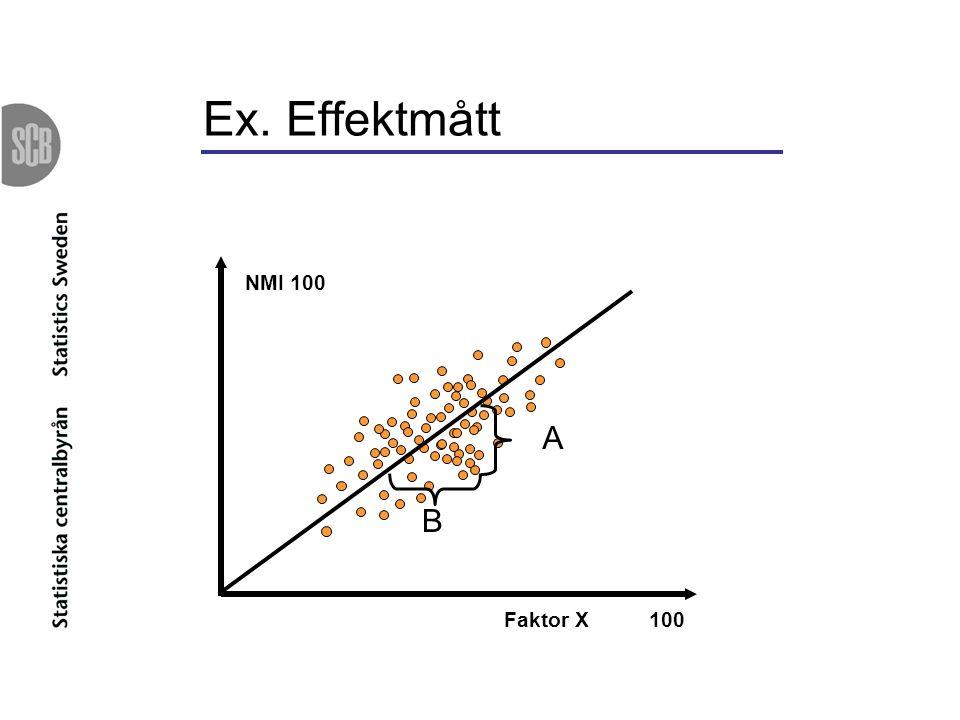 Ex. Effektmått NMI 100 Faktor X 100 A B