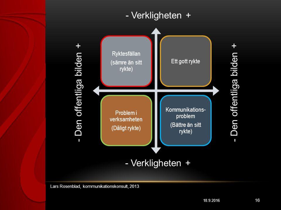 18.9.2016 16 Ryktesfällan (sämre än sitt rykte) Ett gott rykte Problem i verksamheten (Dåligt rykte) Kommunikations- problem (Bättre än sitt rykte) - Verkligheten + - Den offentliga bilden + - Verkligheten + Lars Rosenblad, kommunikationskonsult, 2013