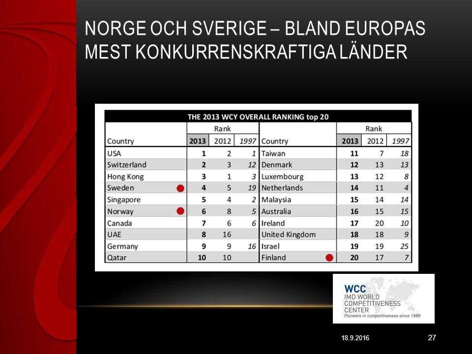 NORGE OCH SVERIGE – BLAND EUROPAS MEST KONKURRENSKRAFTIGA LÄNDER 18.9.2016 27