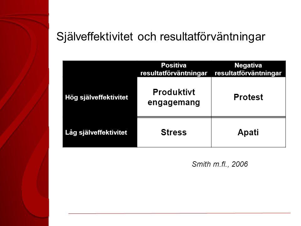 Själveffektivitet och resultatförväntningar Positiva resultatförväntningar Negativa resultatförväntningar Hög själveffektivitet Produktivt engagemang Protest Låg själveffektivitet Stress Apati Smith m.fl., 2006
