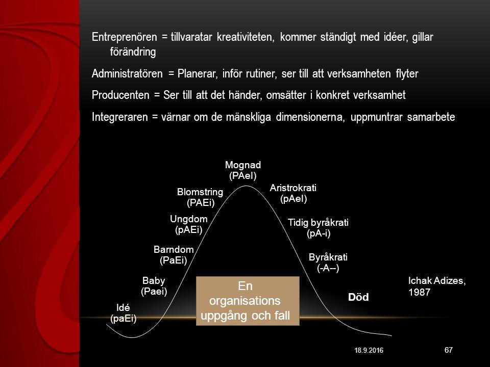 18.9.2016 67 Entreprenören = tillvaratar kreativiteten, kommer ständigt med idéer, gillar förändring Administratören = Planerar, inför rutiner, ser till att verksamheten flyter Producenten = Ser till att det händer, omsätter i konkret verksamhet Integreraren = värnar om de mänskliga dimensionerna, uppmuntrar samarbete Idé (paEi) Baby (Paei) Barndom (PaEi) Ungdom (pAEi) Blomstring (PAEi) Mognad (PAeI) Aristrokrati (pAeI) Tidig byråkrati (pA-i) Byråkrati (-A--) Död En organisations uppgång och fall E= entreprenören A= administratören P= producenten I= integreraren Ichak Adizes, 1987