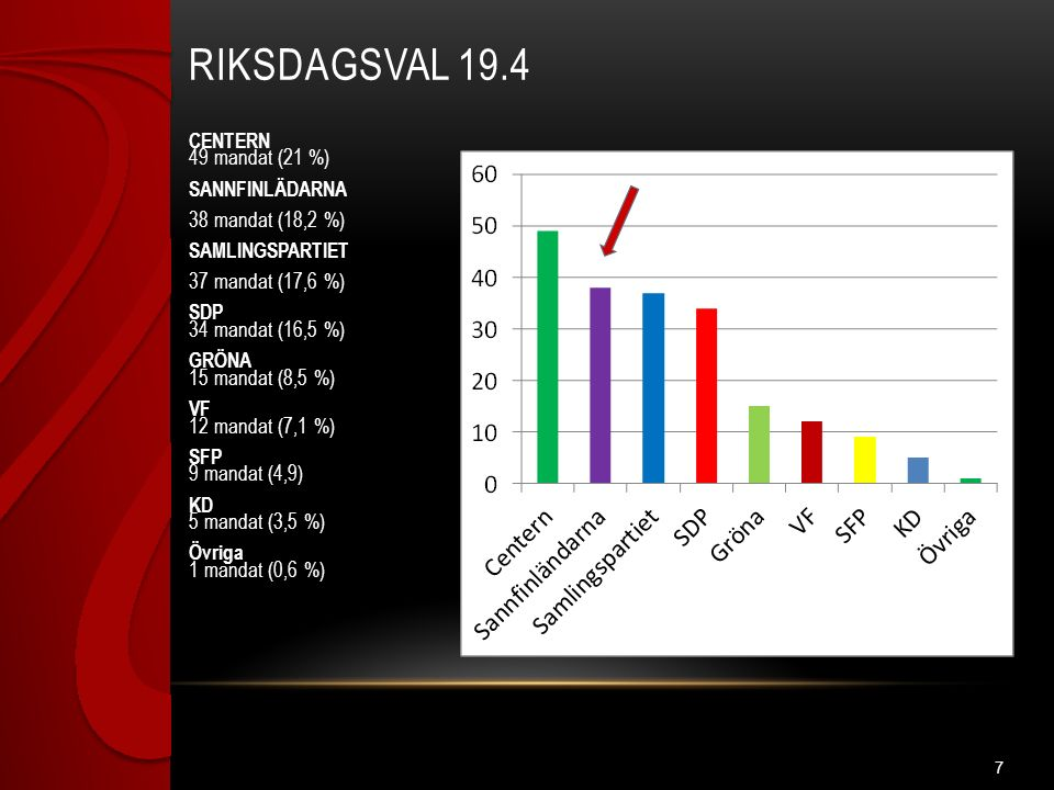 CENTERN 49 mandat (21 %) SANNFINLÄDARNA 38 mandat (18,2 %) SAMLINGSPARTIET 37 mandat (17,6 %) SDP 34 mandat (16,5 %) GRÖNA 15 mandat (8,5 %) VF 12 mandat (7,1 %) SFP 9 mandat (4,9) KD 5 mandat (3,5 %) Övriga 1 mandat (0,6 %) RIKSDAGSVAL 19.4 7