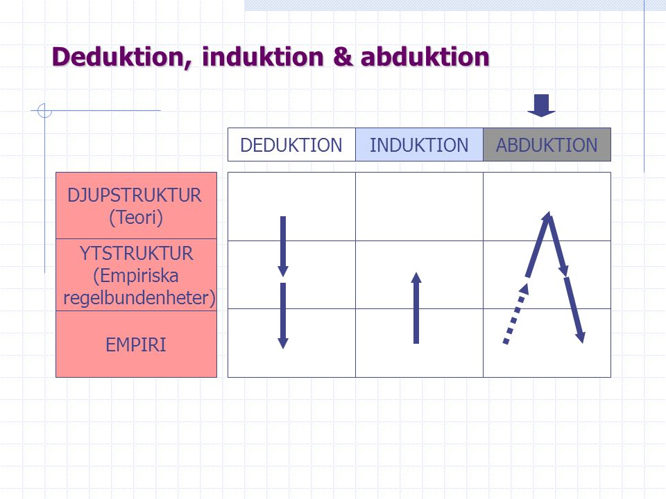 Deduktion, induktion & abduktion DEDUKTIONINDUKTIONABDUKTION DJUPSTRUKTUR (Teori) YTSTRUKTUR (Empiriska regelbundenheter) EMPIRI