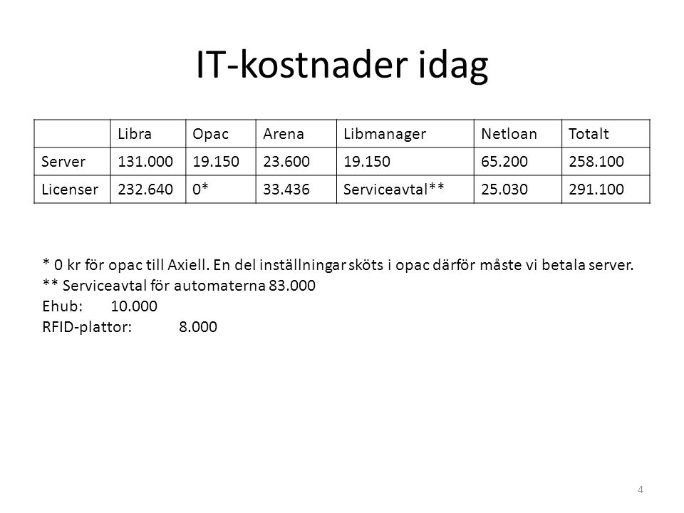 IT-kostnader idag LibraOpacArenaLibmanagerNetloanTotalt Server131.00019.15023.60019.15065.200258.100 Licenser232.6400*33.436Serviceavtal**25.030291.10