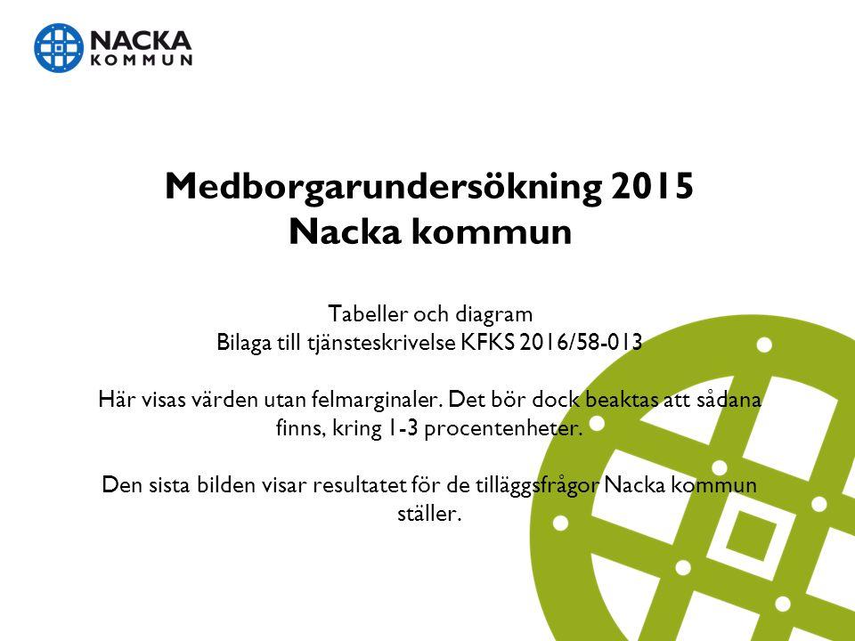 Medborgarundersökning 2015 Nacka kommun Tabeller och diagram Bilaga till tjänsteskrivelse KFKS 2016/58-013 Här visas värden utan felmarginaler.