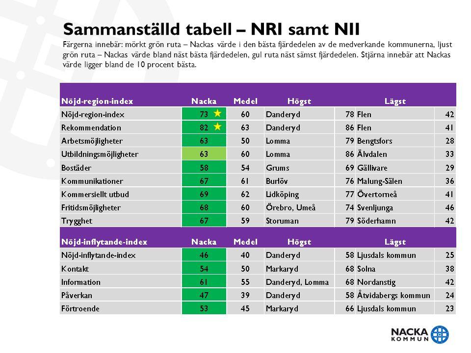 Sammanställd tabell – NRI samt NII Färgerna innebär: mörkt grön ruta – Nackas värde i den bästa fjärdedelen av de medverkande kommunerna, ljust grön ruta – Nackas värde bland näst bästa fjärdedelen, gul ruta näst sämst fjärdedelen.
