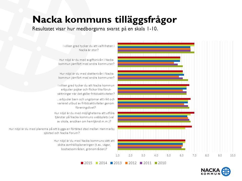Nacka kommuns tilläggsfrågor Resultatet visar hur medborgarna svarat på en skala 1-10.
