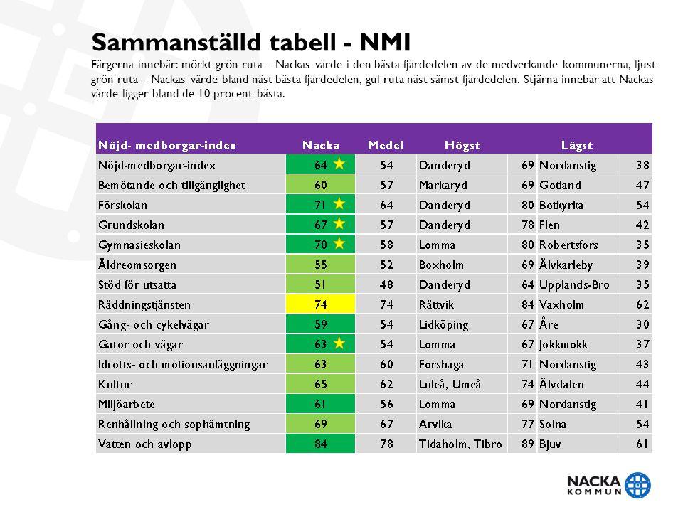 Sammanställd tabell - NMI Färgerna innebär: mörkt grön ruta – Nackas värde i den bästa fjärdedelen av de medverkande kommunerna, ljust grön ruta – Nackas värde bland näst bästa fjärdedelen, gul ruta näst sämst fjärdedelen.
