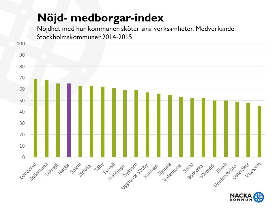 Nöjd- medborgar-index Nöjdhet med hur kommunen sköter sina verksamheter.