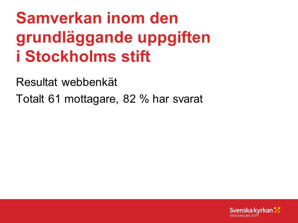 Samverkan inom den grundläggande uppgiften i Stockholms stift Resultat webbenkät Totalt 61 mottagare, 82 % har svarat