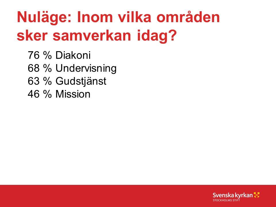 Nuläge: Inom vilka områden sker samverkan idag? 76 % Diakoni 68 %Undervisning 63 %Gudstjänst 46 %Mission