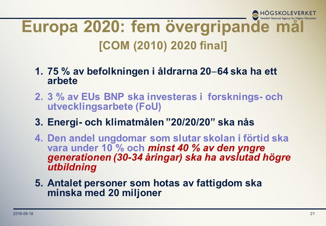 2016-09-1821 Europa 2020: fem övergripande mål [COM (2010) 2020 final] 1.75 % av befolkningen i åldrarna 20  64 ska ha ett arbete 2.3 % av EUs BNP ska investeras i forsknings- och utvecklingsarbete (FoU) 3.Energi- och klimatmålen 20/20/20 ska nås 4.Den andel ungdomar som slutar skolan i förtid ska vara under 10 % och minst 40 % av den yngre generationen (30-34 åringar) ska ha avslutad högre utbildning 5.Antalet personer som hotas av fattigdom ska minska med 20 miljoner