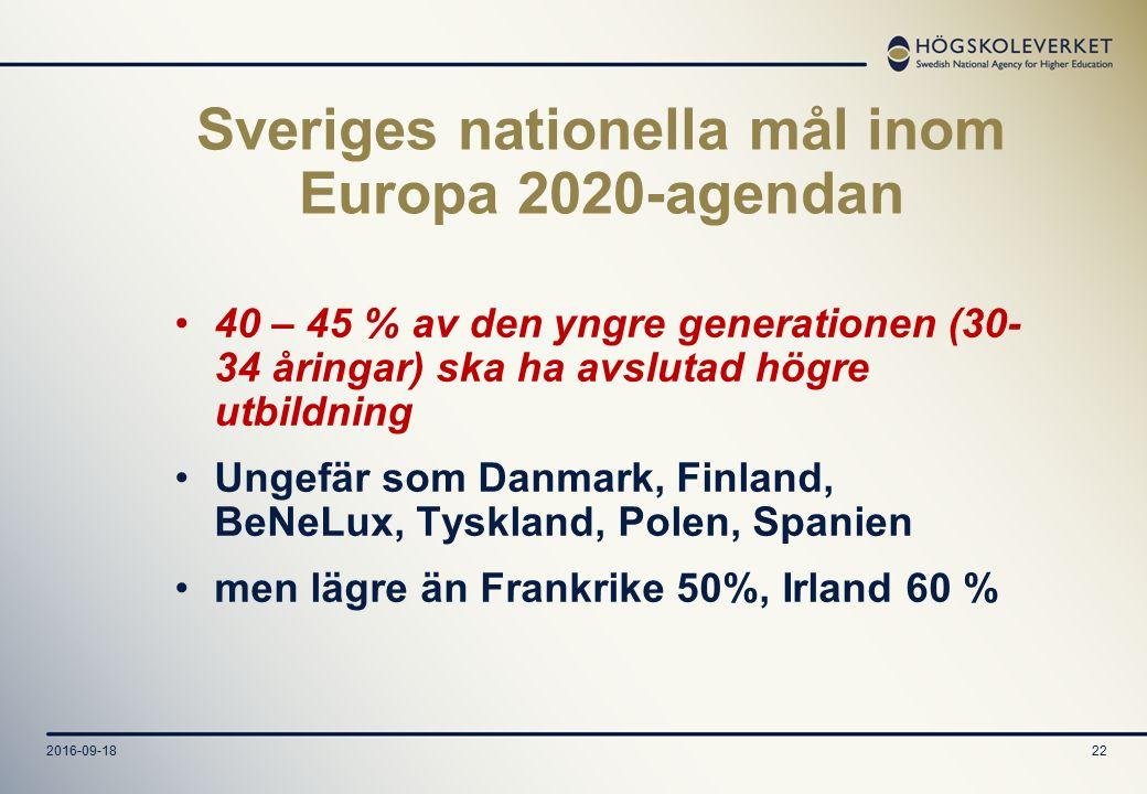 2016-09-1822 Sveriges nationella mål inom Europa 2020-agendan 40 – 45 % av den yngre generationen (30- 34 åringar) ska ha avslutad högre utbildning Ungefär som Danmark, Finland, BeNeLux, Tyskland, Polen, Spanien men lägre än Frankrike 50%, Irland 60 %