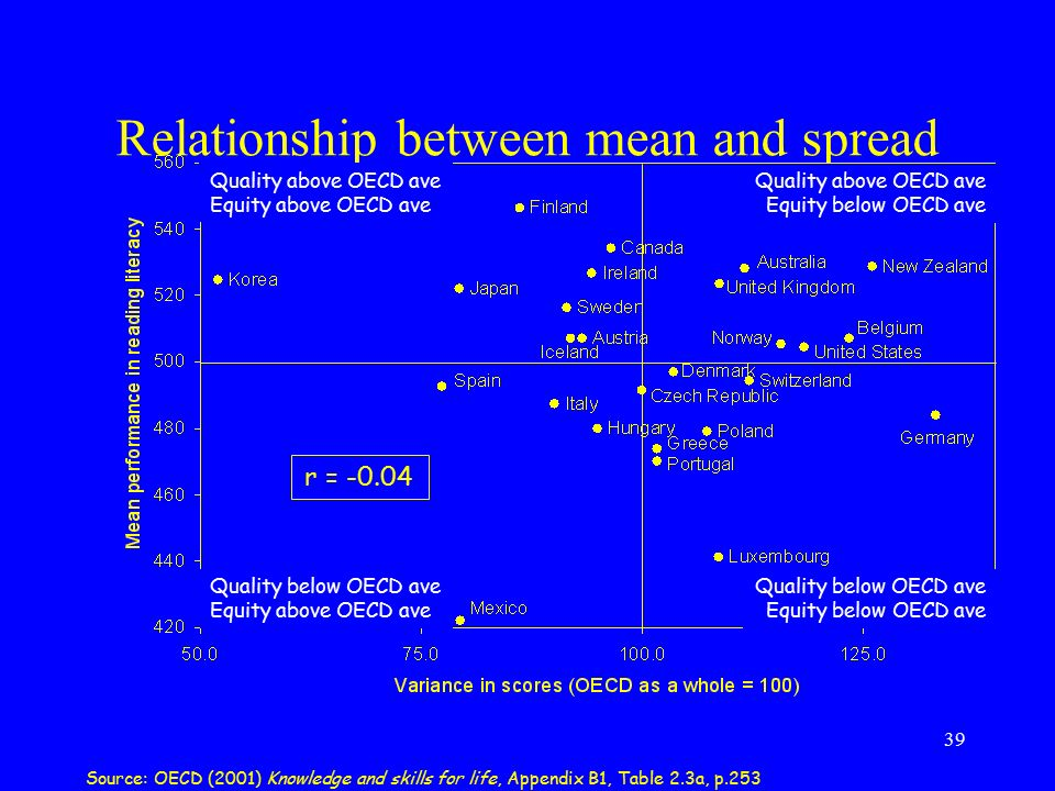 39 Relationship between mean and spread r = -0.04 Quality above OECD ave Equity above OECD ave Quality below OECD ave Equity above OECD ave Quality be