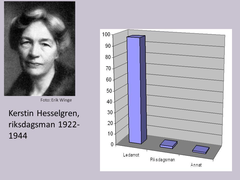 Foto: Erik Winge Kerstin Hesselgren, riksdagsman 1922- 1944