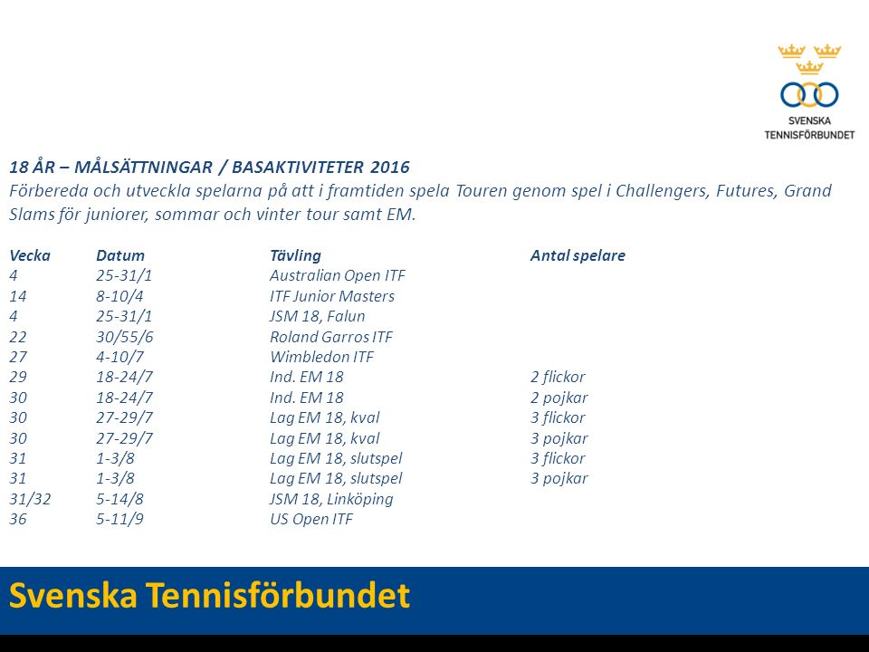 18 ÅR – MÅLSÄTTNINGAR / BASAKTIVITETER 2016 Förbereda och utveckla spelarna på att i framtiden spela Touren genom spel i Challengers, Futures, Grand Slams för juniorer, sommar och vinter tour samt EM.