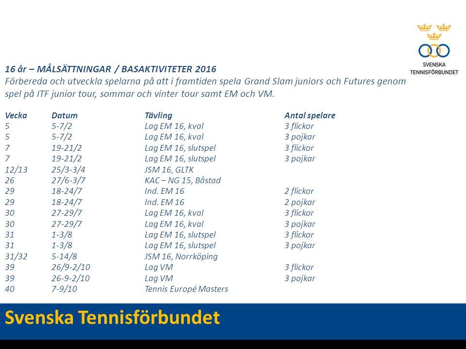 16 år – MÅLSÄTTNINGAR / BASAKTIVITETER 2016 Förbereda och utveckla spelarna på att i framtiden spela Grand Slam juniors och Futures genom spel på ITF junior tour, sommar och vinter tour samt EM och VM.