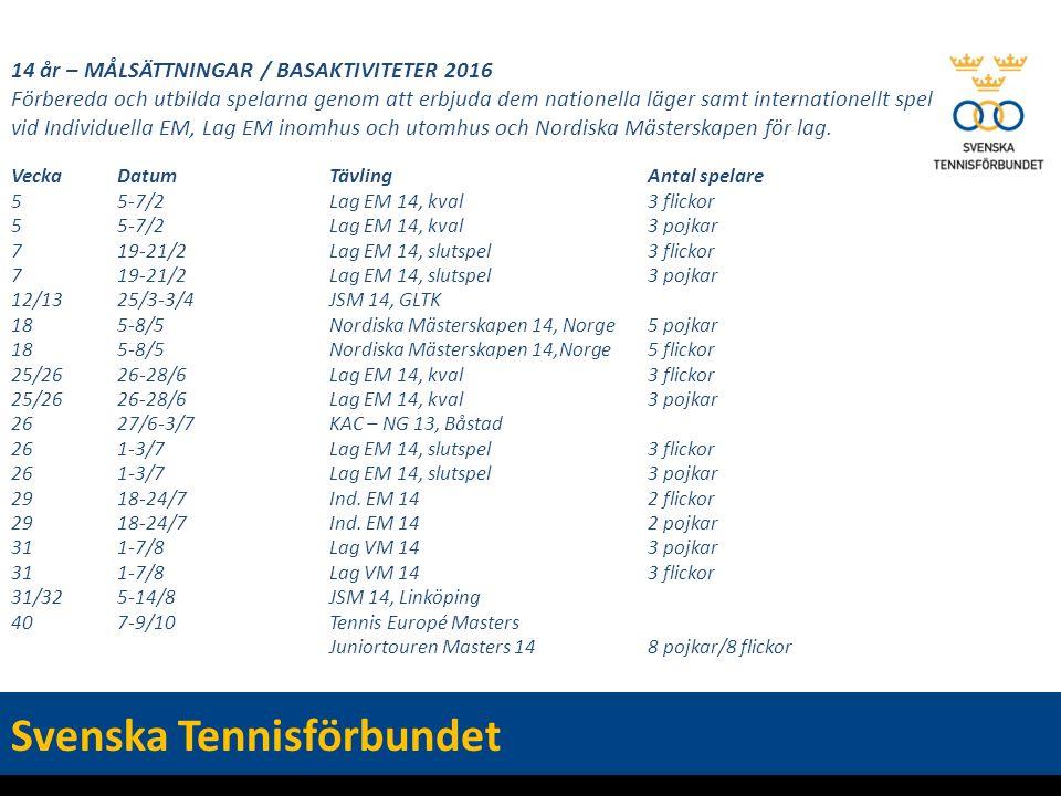 14 år – MÅLSÄTTNINGAR / BASAKTIVITETER 2016 Förbereda och utbilda spelarna genom att erbjuda dem nationella läger samt internationellt spel vid Individuella EM, Lag EM inomhus och utomhus och Nordiska Mästerskapen för lag.