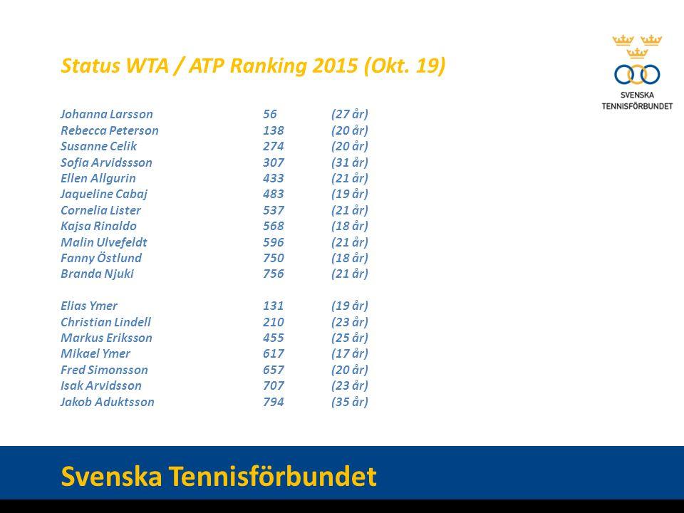 Status WTA / ATP Ranking 2015 (Okt.